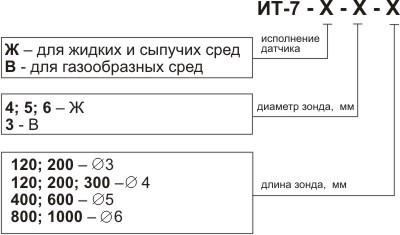 Обозначение при заказе термометра со щупом ИТ-7